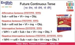 Future Continuous Tense Chart