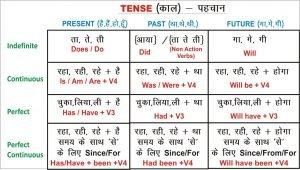 Tense Chart Spoken English Guru