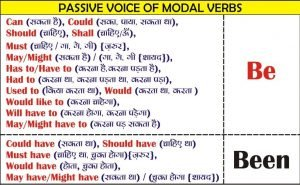Passive of Modal Verbs Chart
