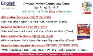 Present Perfect Continuous Tense Chart