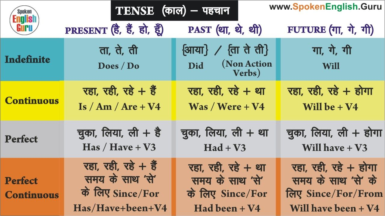 Tense In English Grammar In Hindi Types Rules Charts Pdf