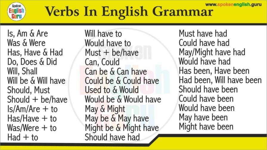 All Verbs in English Grammar