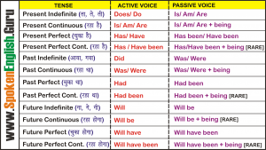 Active and Passive Voice Chart - Passive of Tenses