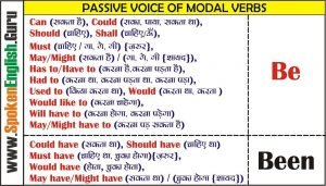 Passive of Modal Verbs