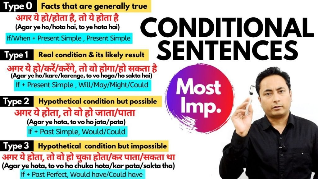 Conditional Sentences in English Grammar